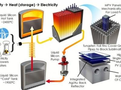 Sol em uma caixa armazena energia renovável em silício fundido
