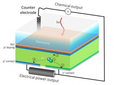 Célula solar produz eletricidade e hidrogênio ao mesmo tempo