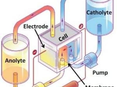 Baterias líquidas chegam a meio caminho da energia limpa