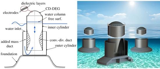 Gerador de borracha aproveita ondas para produzir eletricidade Alterima