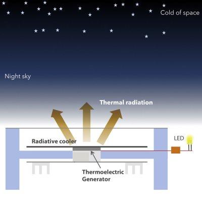 Célula noturna tira eletricidade da fria escuridão da noite