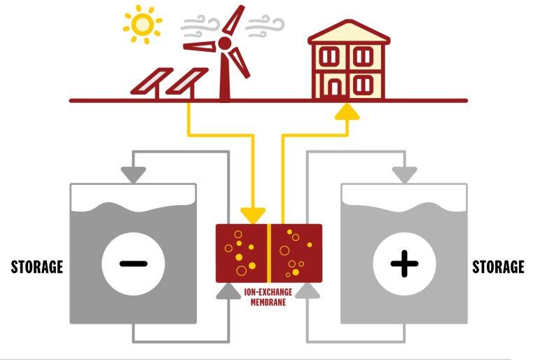 Bateria de encher supre eletricidade à noite ou na falta de ventos