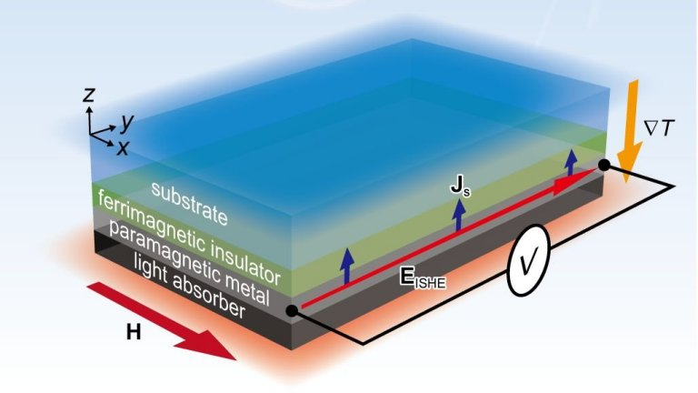 Célula termossolar coleta dois tipos de energia para funcionar dia e noite