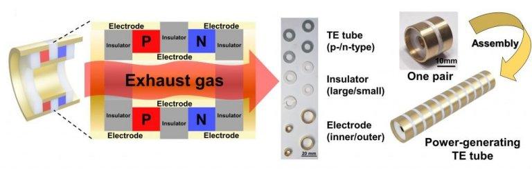 Tubos termoelétricos geram eletricidade em escapamentos de carros